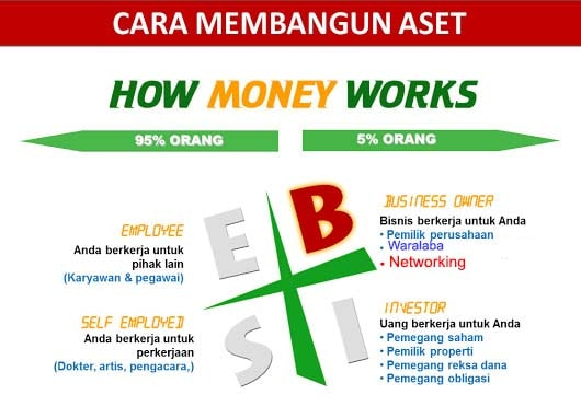 4 cara mendapatkan penghasilan-min